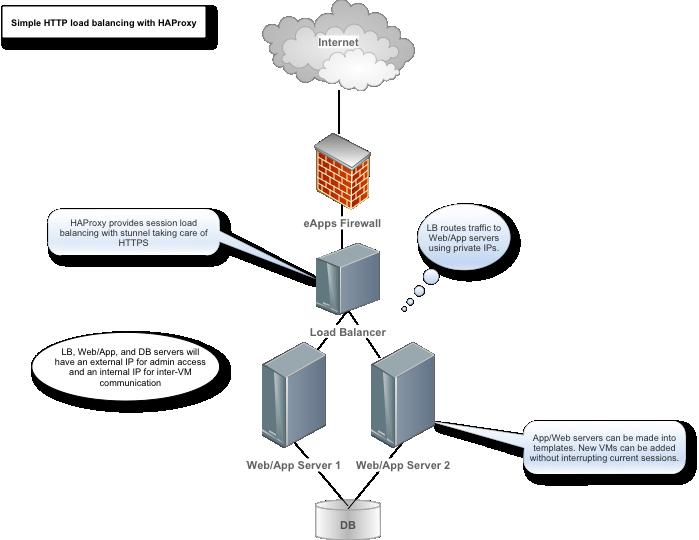 web server vs application server php